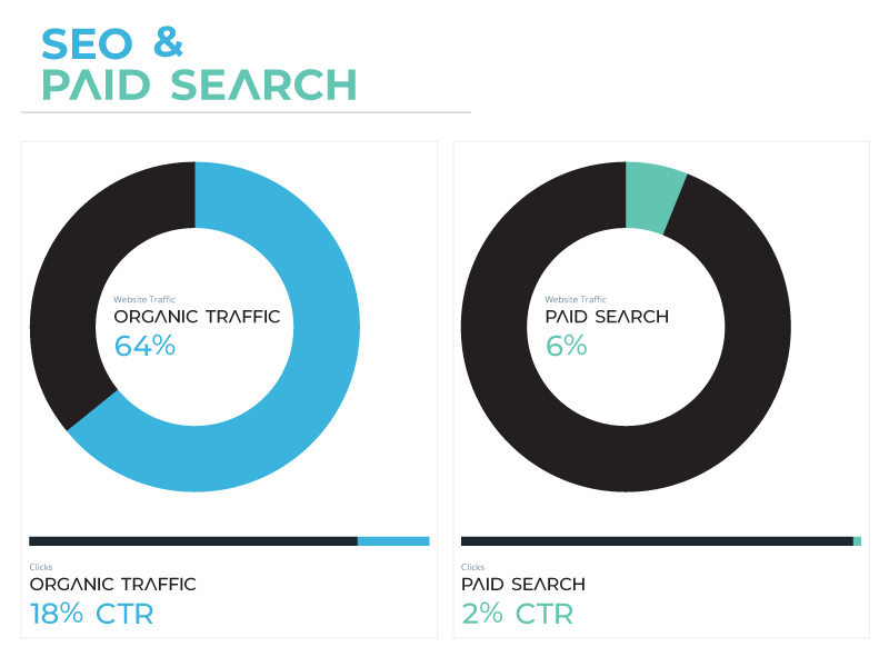 SEO & Paid Search Results
