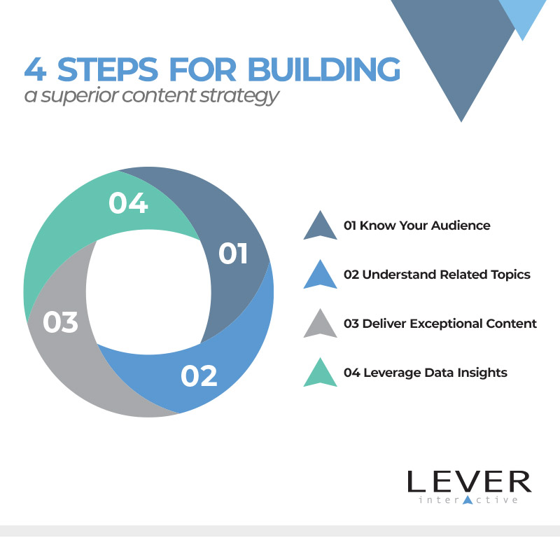 4 Steps for Building a Superior Content Strategy